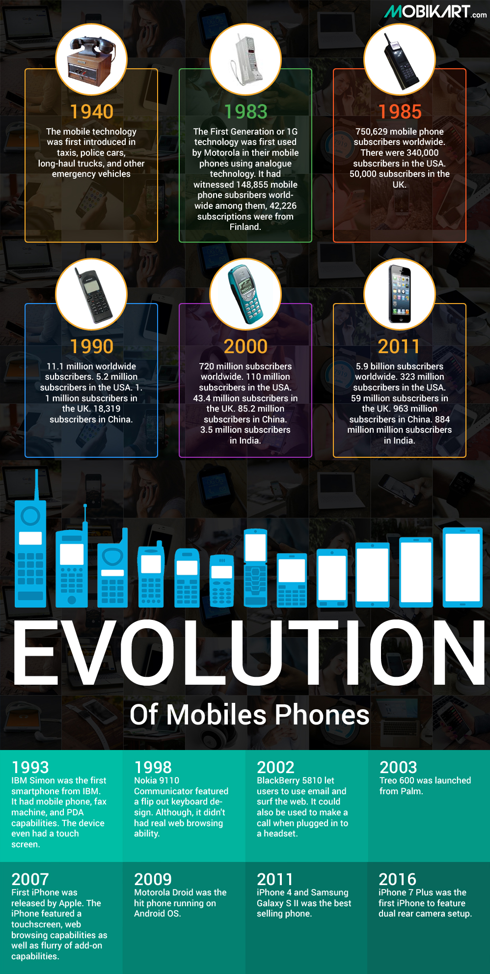 Everything you need to know about the History of Mobile Phones