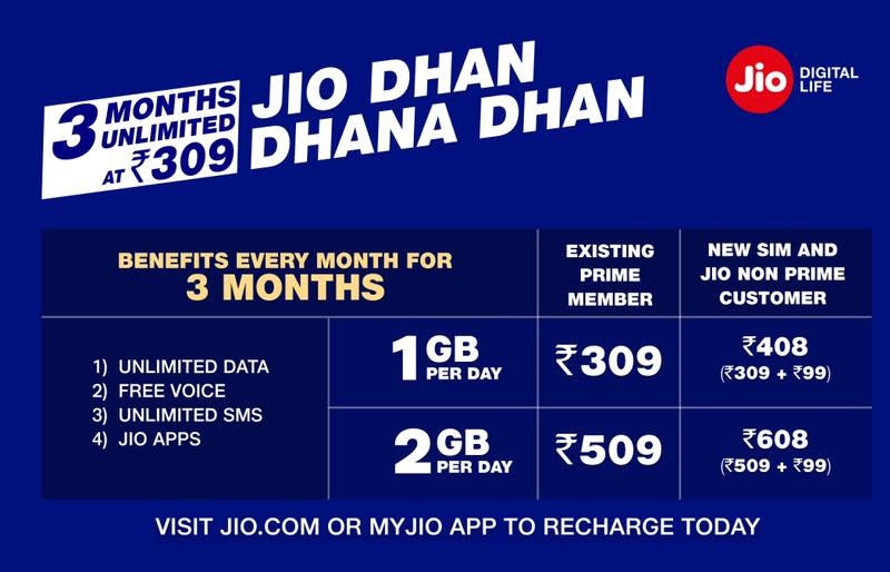 Reliance Jio Offering Unlimited Data, Calling at Rs 309 For 48 Days