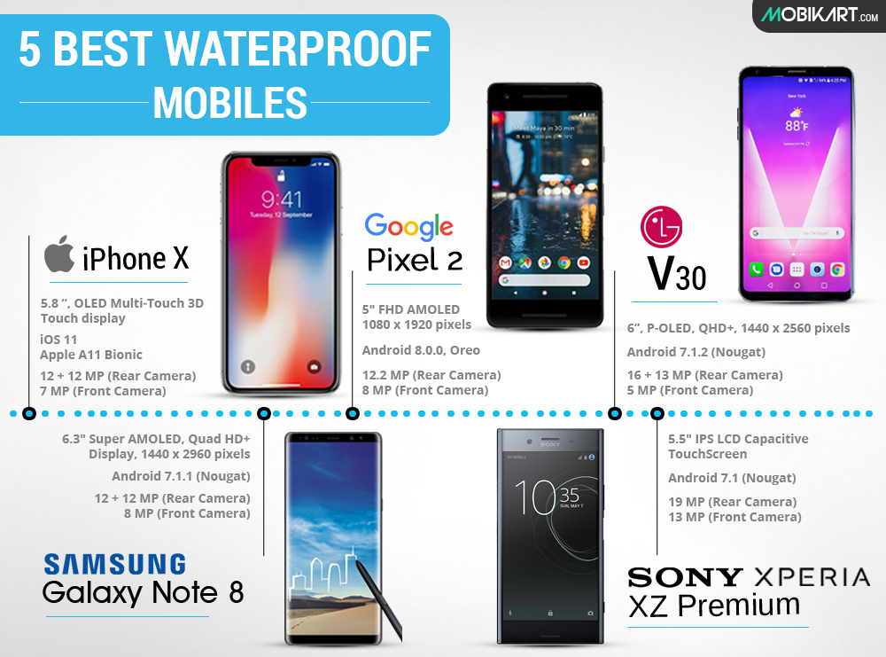 Top 5 Waterproof Smartphones Every Accident Prone Needs