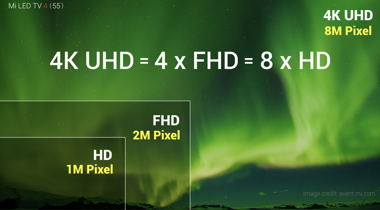 Xiaomi Mi TV 4 Appears to be The Cheapest 4K HDR TV in India