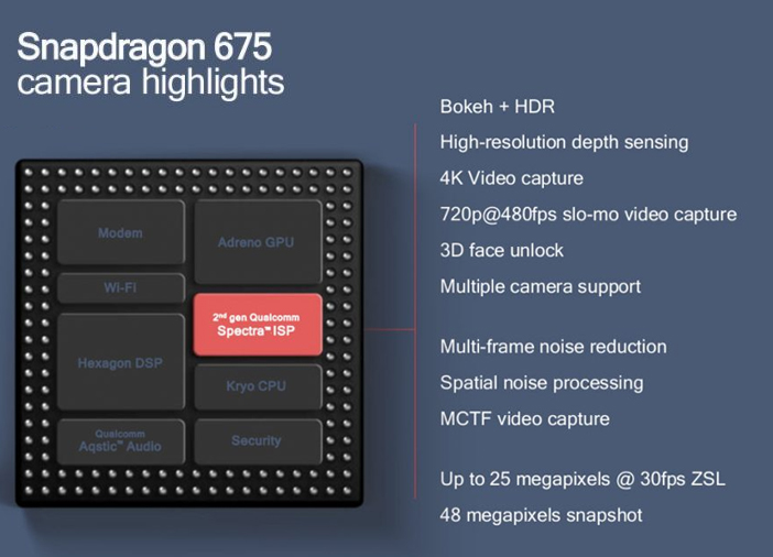 Qualcomm Snapdragon 675 Announced For Mid-Range Smartphones