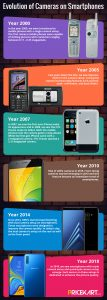 Evolution of Smartphone cameras
