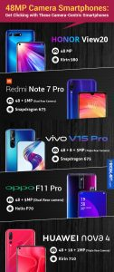 48MP Camera Smartphones: Get Clicking with These Camera-Centric Smartphones